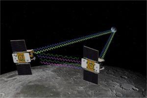 Лунные космические исследования.