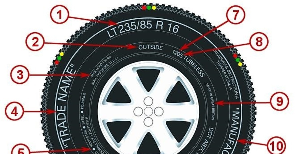 Интересное и важное о маркировке автомобильной шины.