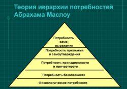 Теория личных потребностей
