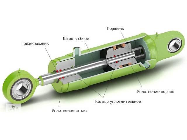 Ремонт, восстановление и техническое обслуживание гидравлических цилиндров